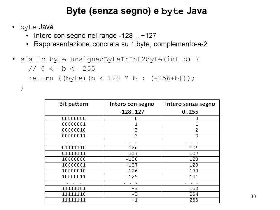 Byte (senza segno) e byte Java
