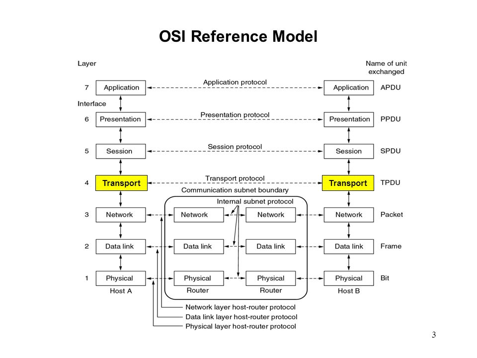 OSI Reference Model Transport Transport