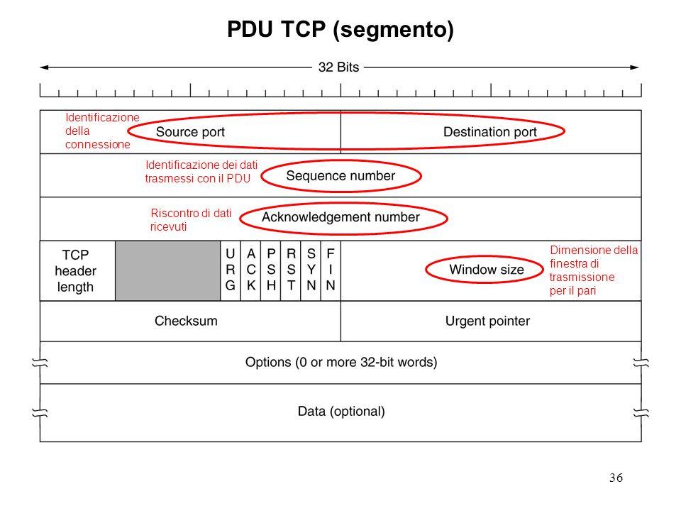 PDU TCP (segmento) Identificazione della connessione