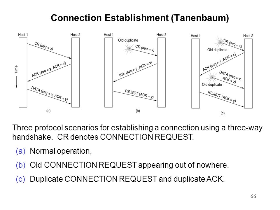 Connection Establishment (Tanenbaum)