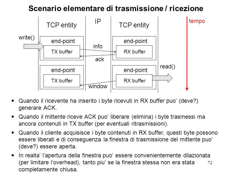 Scenario elementare di trasmissione / ricezione