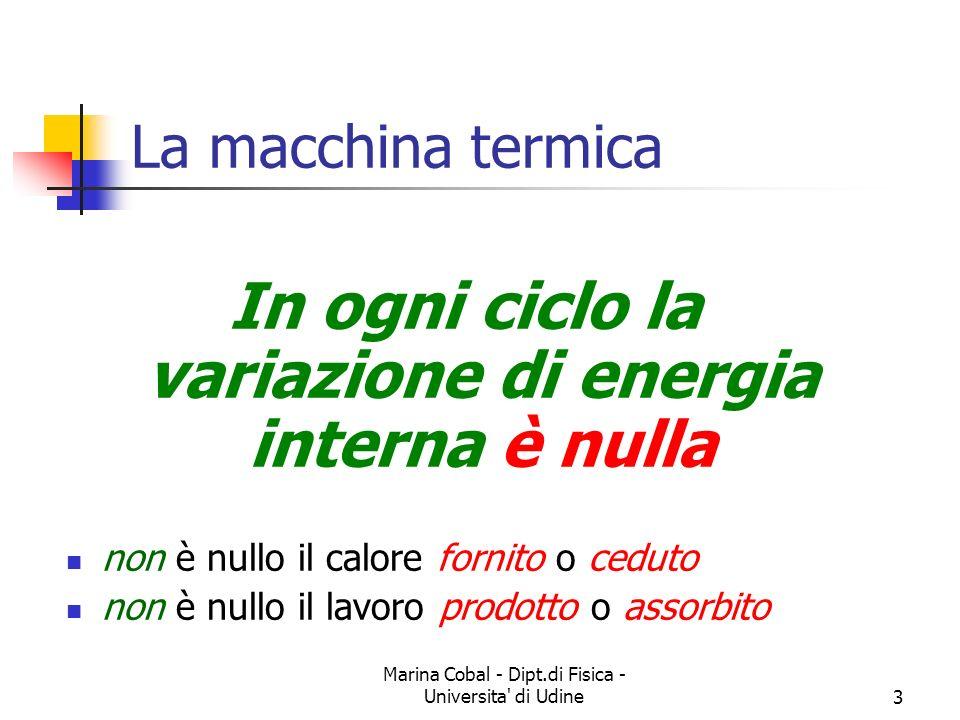 In ogni ciclo la variazione di energia interna è nulla