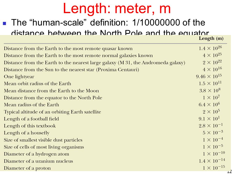 Length: meter, m The human-scale definition: 1/10000000 of the distance between the North Pole and the equator,