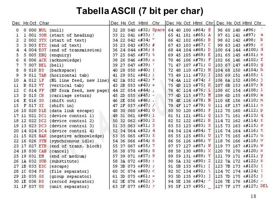 Tabella ASCII (7 bit per char)