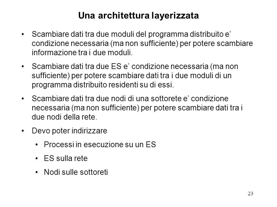Una architettura layerizzata