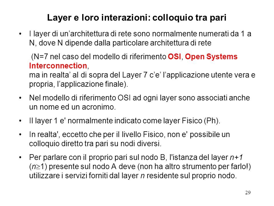 Layer e loro interazioni: colloquio tra pari