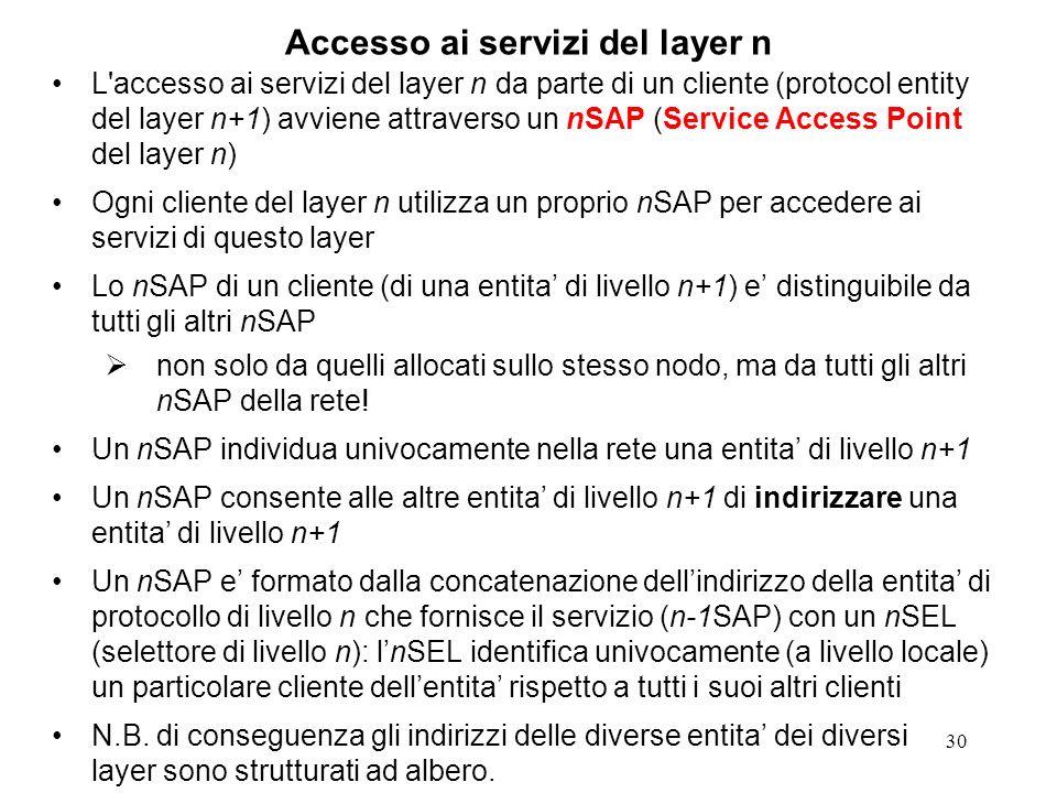 Accesso ai servizi del layer n