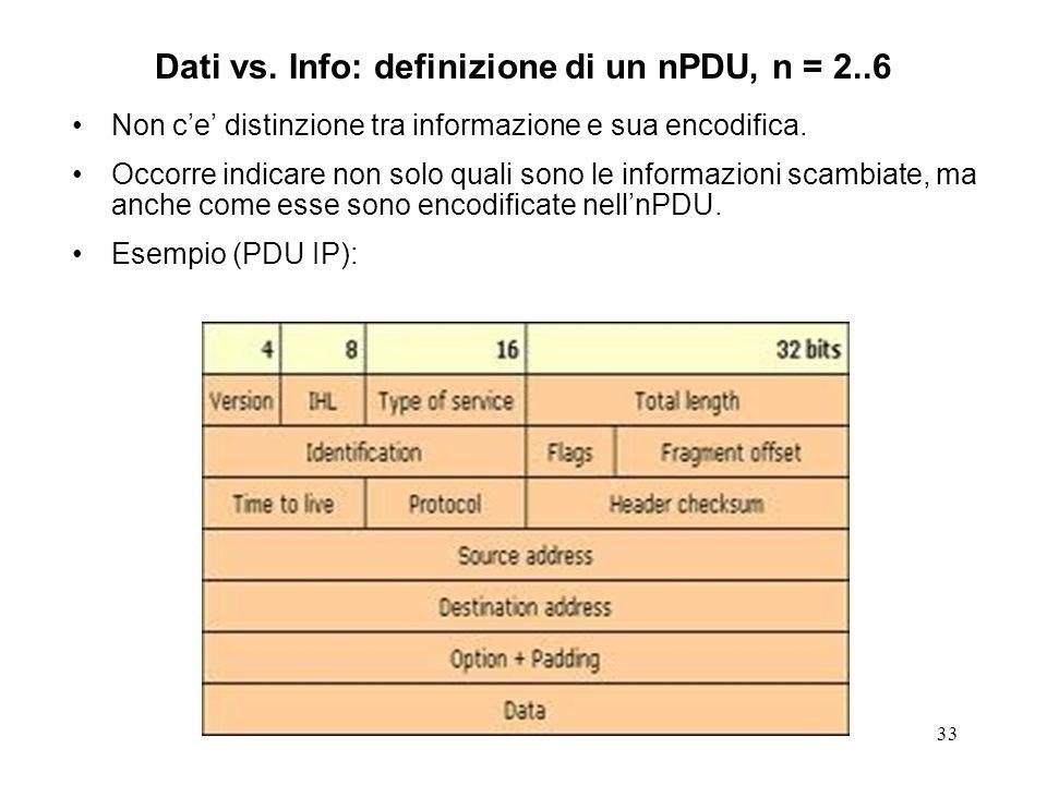 Dati vs. Info: definizione di un nPDU, n = 2..6