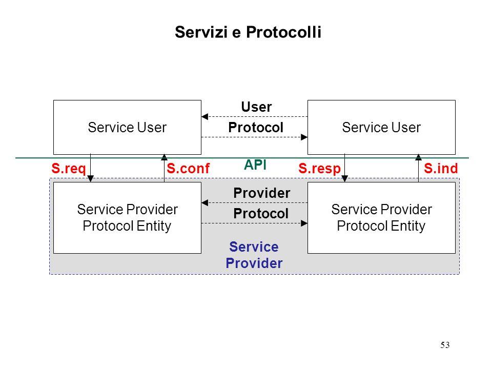 Servizi e Protocolli User Service Provider Protocol Entity