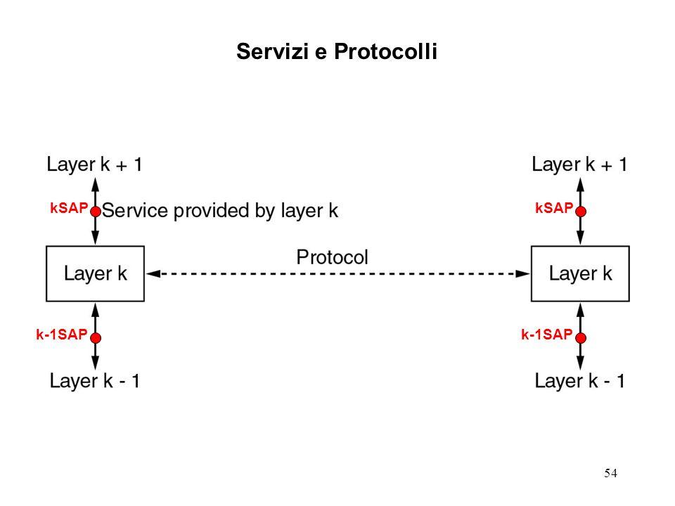 Servizi e Protocolli kSAP kSAP k-1SAP k-1SAP