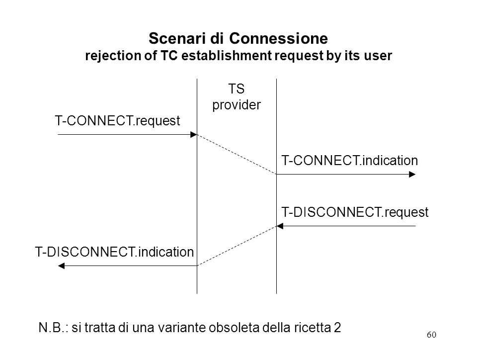 Scenari di Connessione rejection of TC establishment request by its user