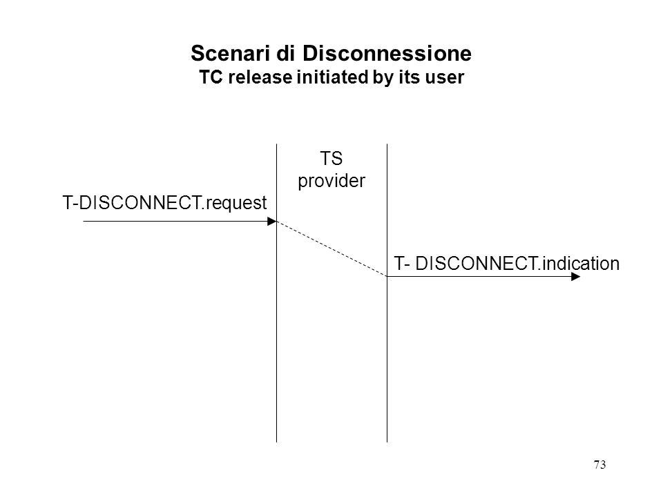 Scenari di Disconnessione TC release initiated by its user