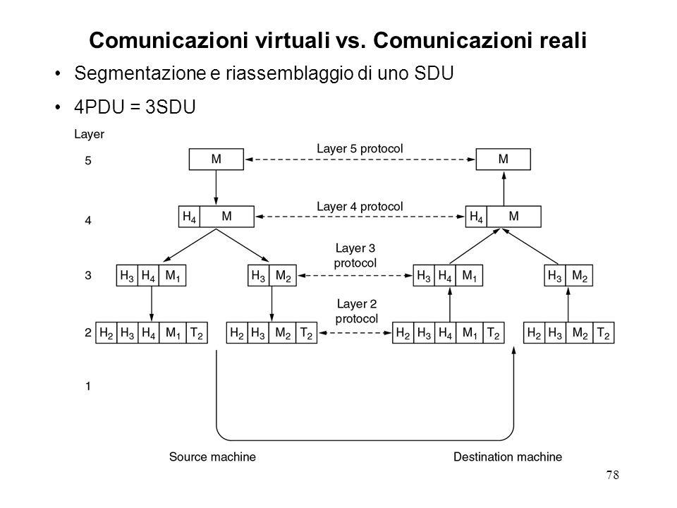 Comunicazioni virtuali vs. Comunicazioni reali