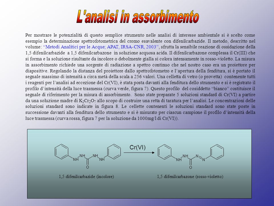 L analisi in assorbimento