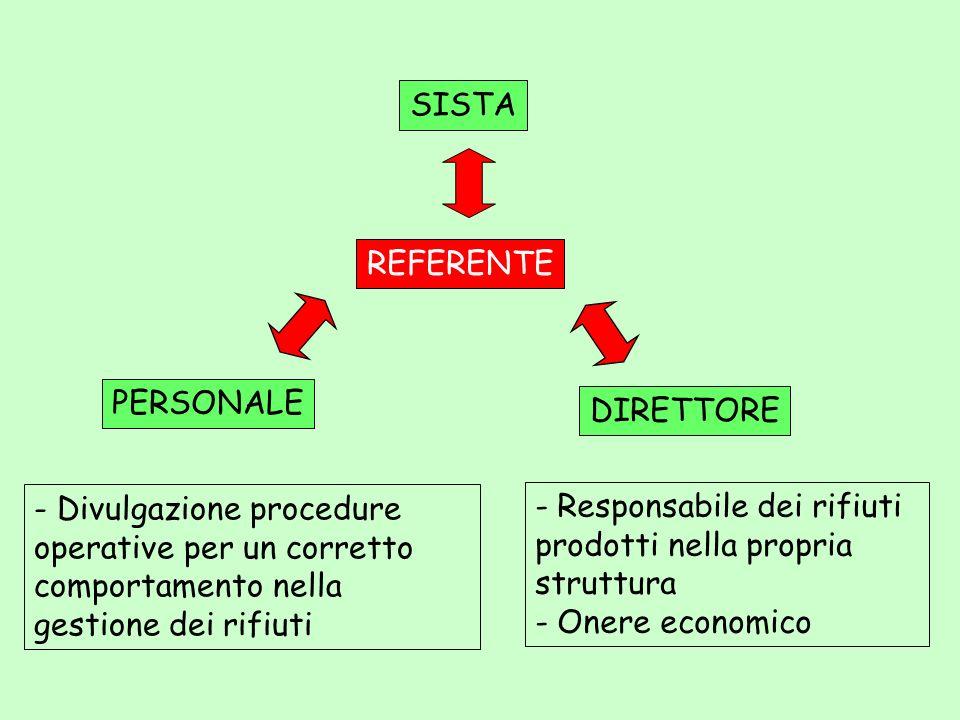SISTA REFERENTE. PERSONALE. DIRETTORE. - Divulgazione procedure operative per un corretto comportamento nella gestione dei rifiuti.