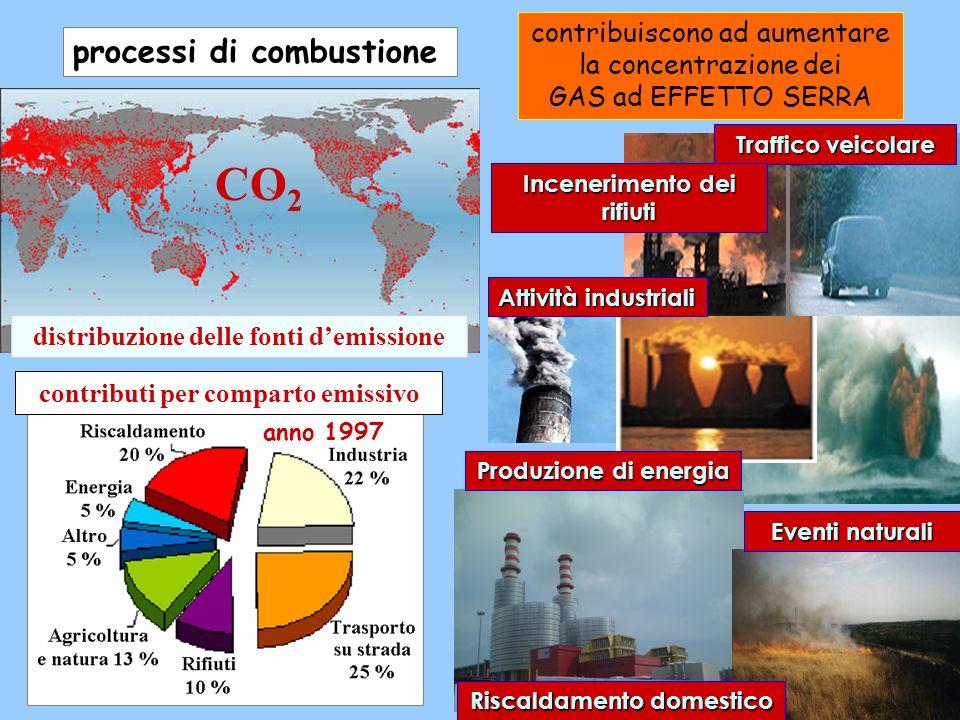 CO2 processi di combustione contribuiscono ad aumentare