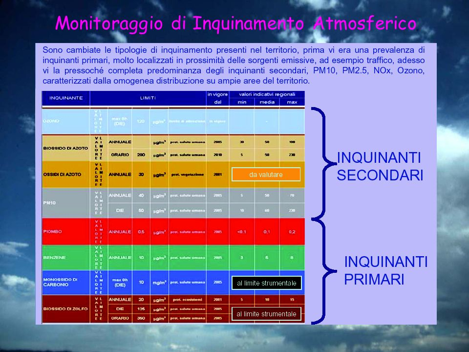 Monitoraggio di Inquinamento Atmosferico