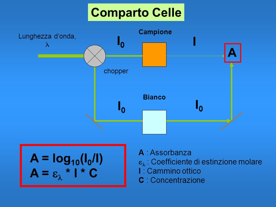 Comparto Celle I0 I A I0 I0 A = log10(I0/I) A = el * l * C