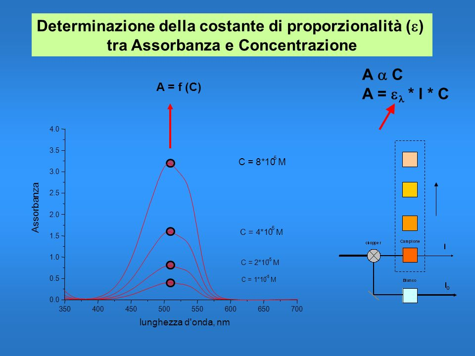 Determinazione della costante di proporzionalità (e)
