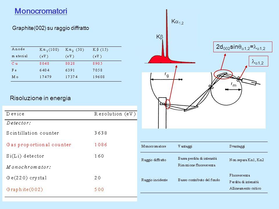 Monocromatori 2d002sin1,2=1,2 1,2 Risoluzione in energia K1,2