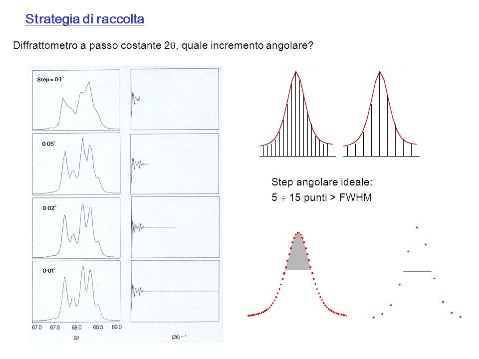 Strategia di raccolta Diffrattometro a passo costante 2, quale incremento angolare Step angolare ideale: