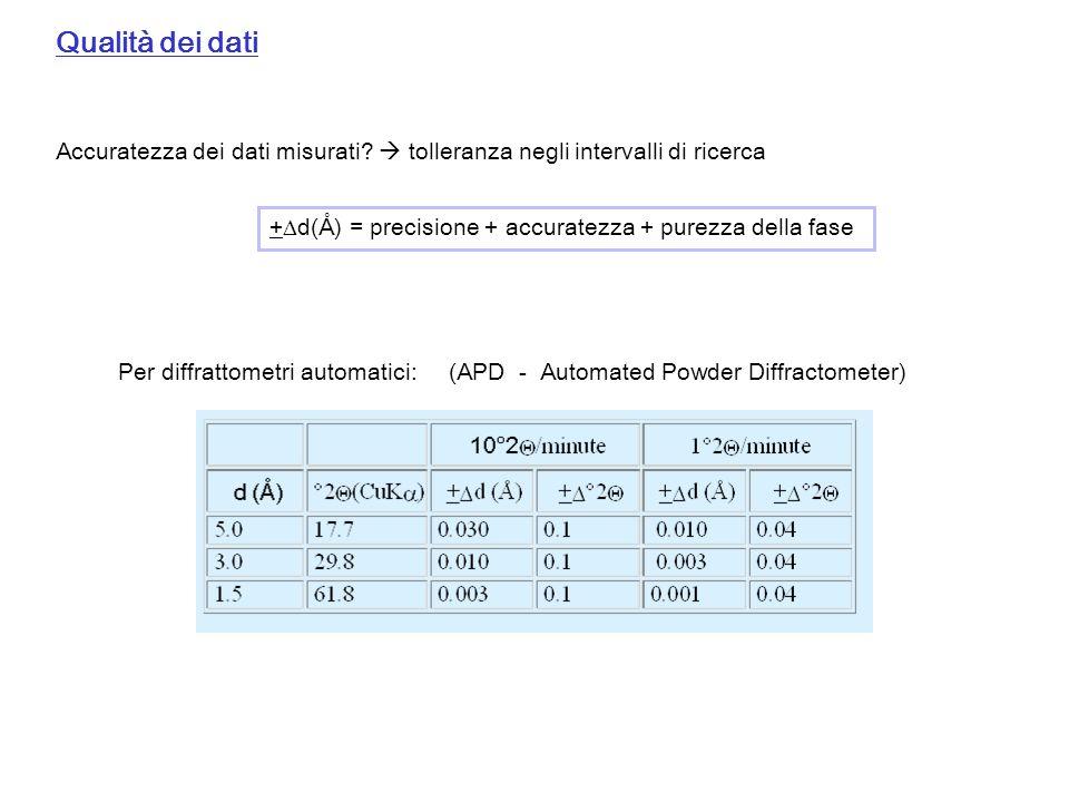 Qualità dei dati Accuratezza dei dati misurati  tolleranza negli intervalli di ricerca. +d(Å) = precisione + accuratezza + purezza della fase.