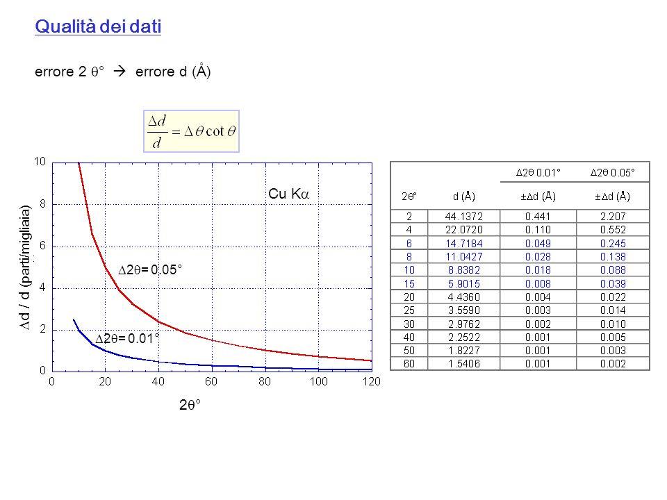 Qualità dei dati errore 2 °  errore d (Å) Cu K