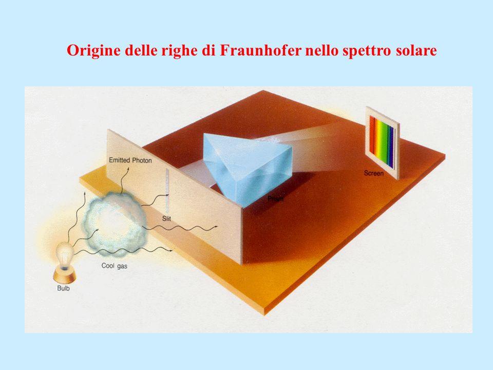 Origine delle righe di Fraunhofer nello spettro solare