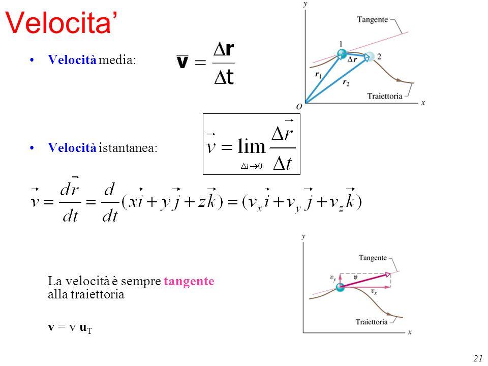 Velocita' Velocità media: Velocità istantanea: v = v uT