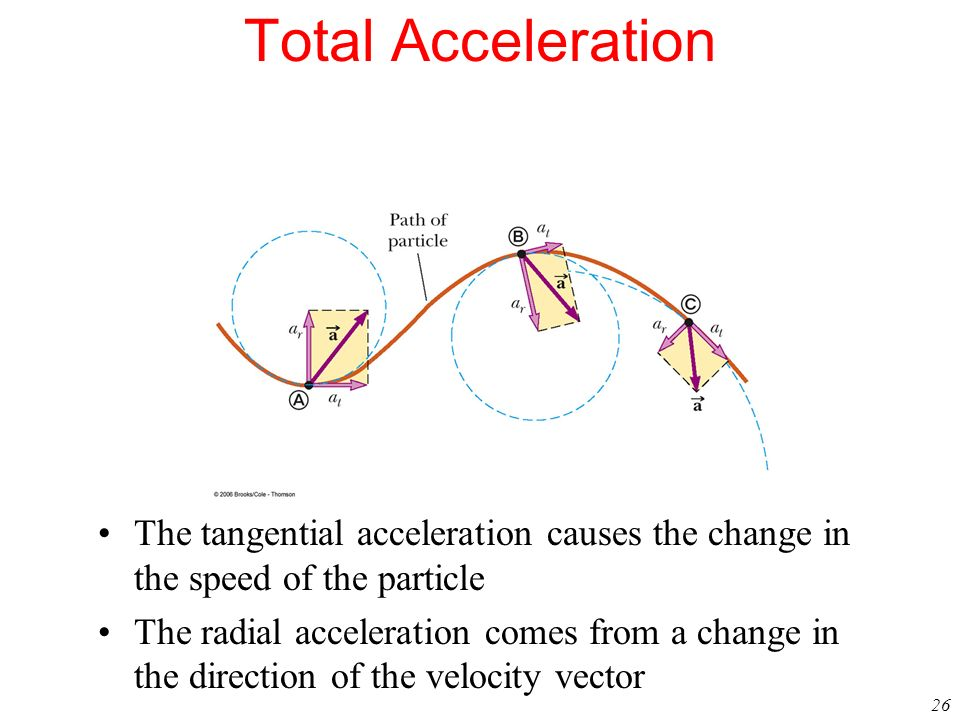 Total AccelerationThe tangential acceleration causes the change in the speed of the particle.
