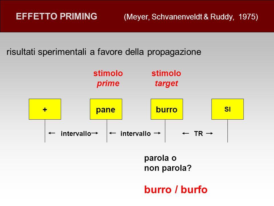 burro / burfo EFFETTO PRIMING (Meyer, Schvanenveldt & Ruddy, 1975)