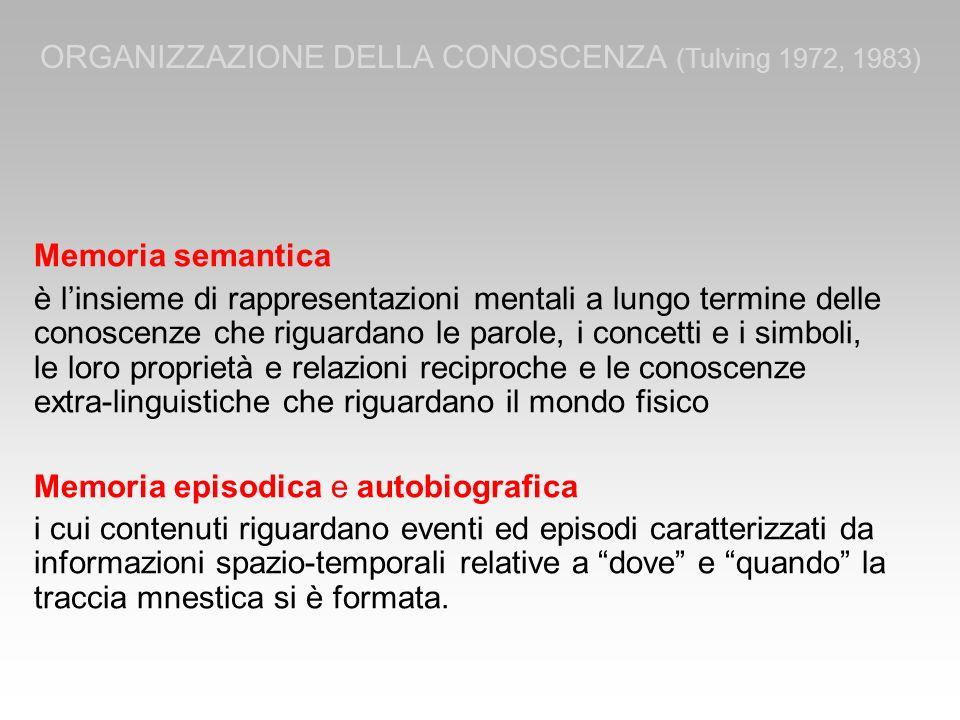 ORGANIZZAZIONE DELLA CONOSCENZA (Tulving 1972, 1983)