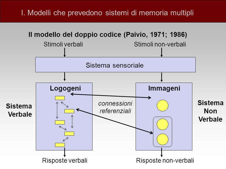 Il modello del doppio codice (Paivio, 1971; 1986)