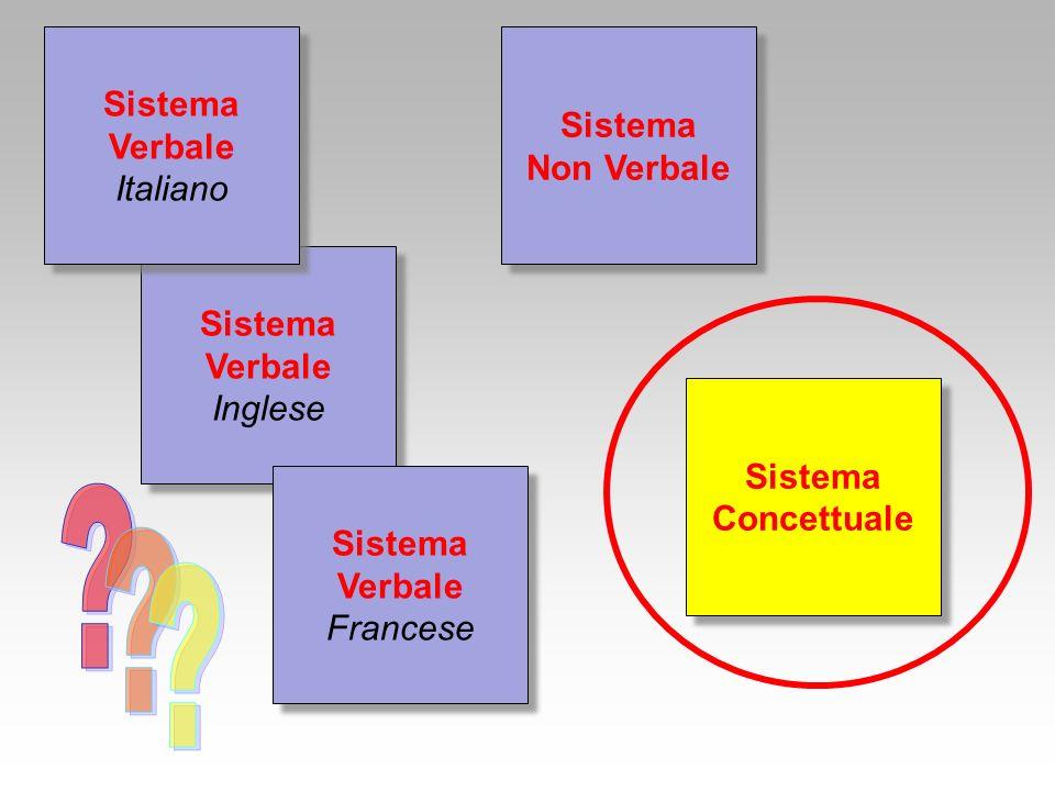 Sistema Sistema Verbale Non Verbale Italiano Sistema Verbale Inglese