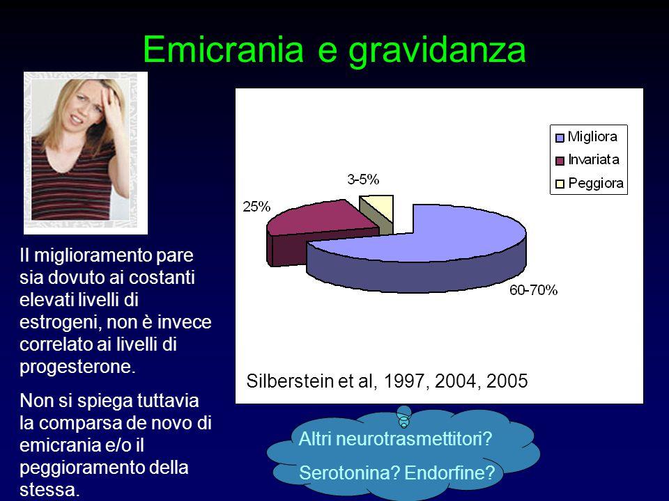 Emicrania e gravidanza