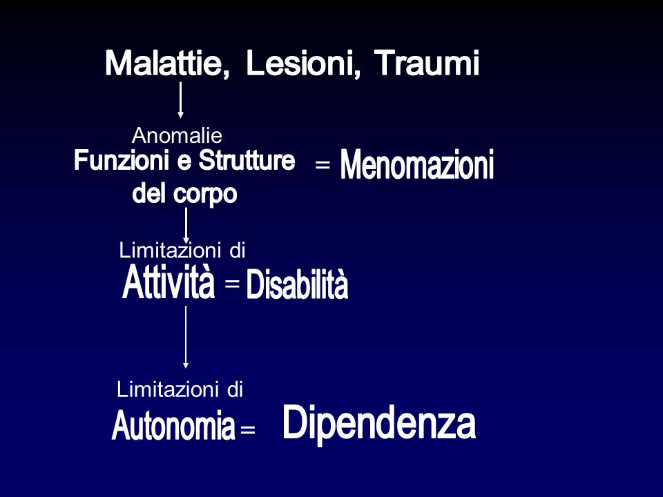 Malattie, Lesioni, Traumi