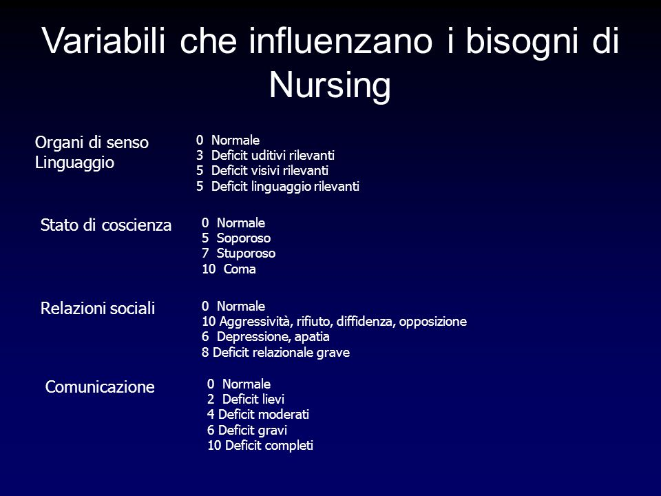 Variabili che influenzano i bisogni di Nursing