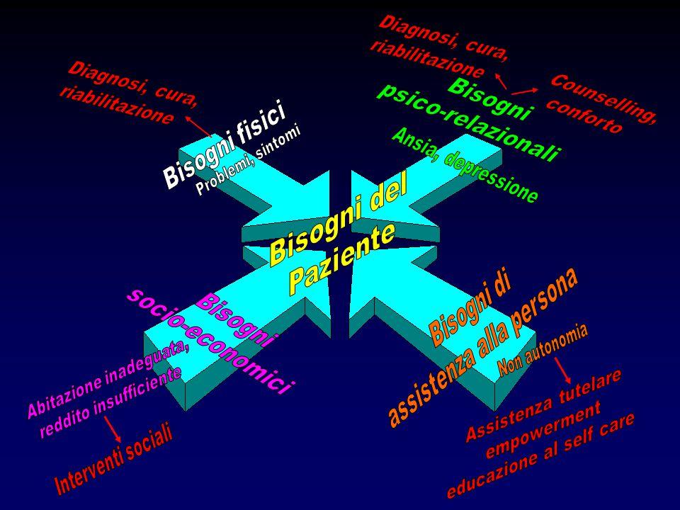 Bisogni del Paziente psico-relazionali Bisogni Bisogni fisici