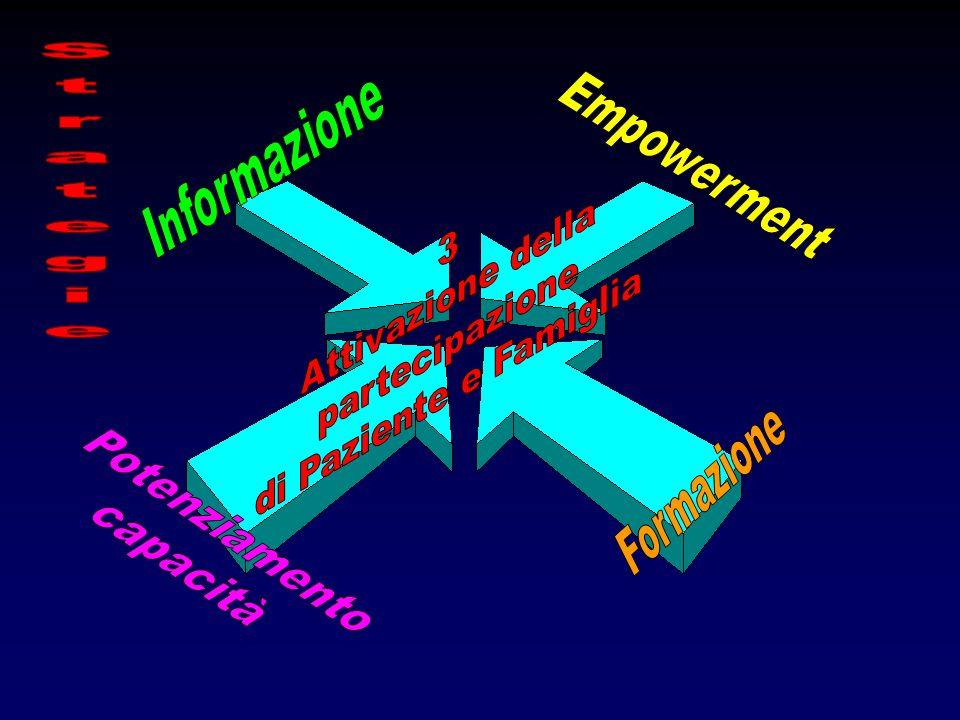 Strategie Empowerment Informazione Potenziamento capacità 3