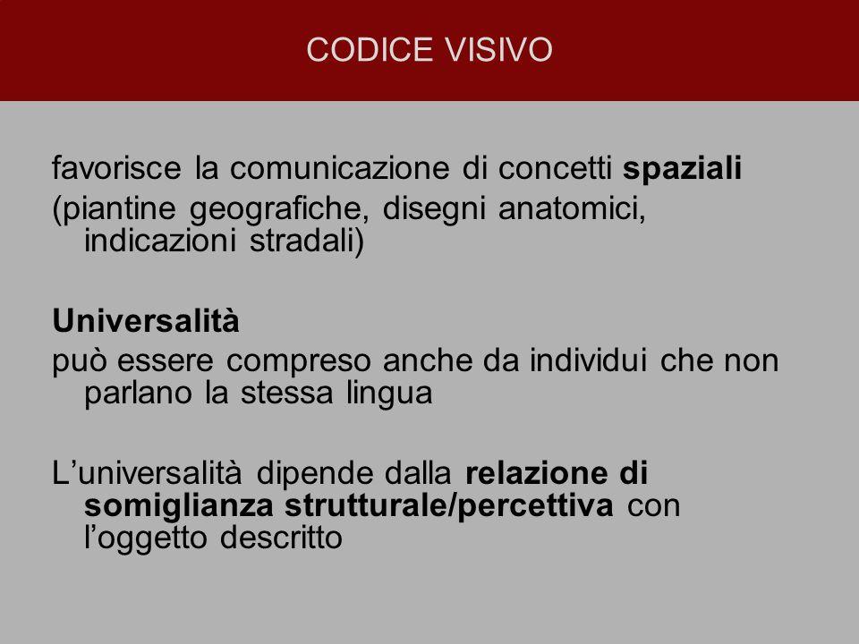 CODICE VISIVO favorisce la comunicazione di concetti spaziali. (piantine geografiche, disegni anatomici, indicazioni stradali)