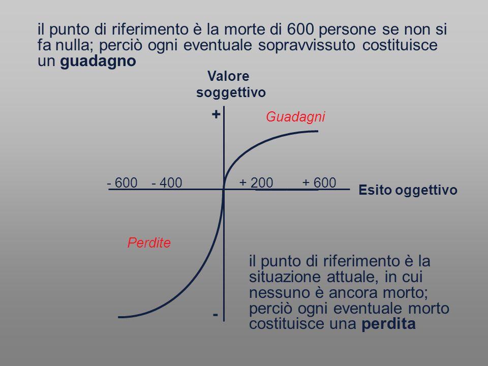 il punto di riferimento è la morte di 600 persone se non si fa nulla; perciò ogni eventuale sopravvissuto costituisce un guadagno