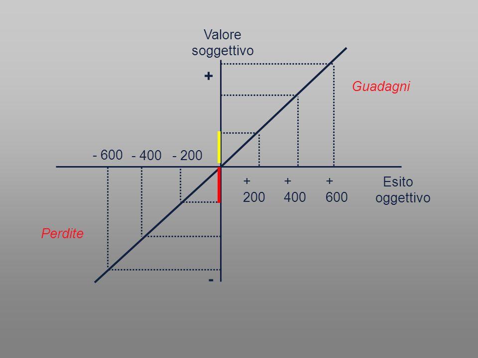 + - Valore soggettivo Guadagni - 600 - 400 - 200 + 200 + 400 + 600