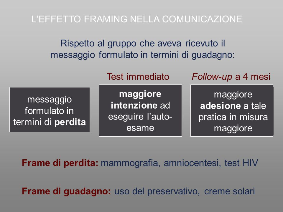L'EFFETTO FRAMING NELLA COMUNICAZIONE