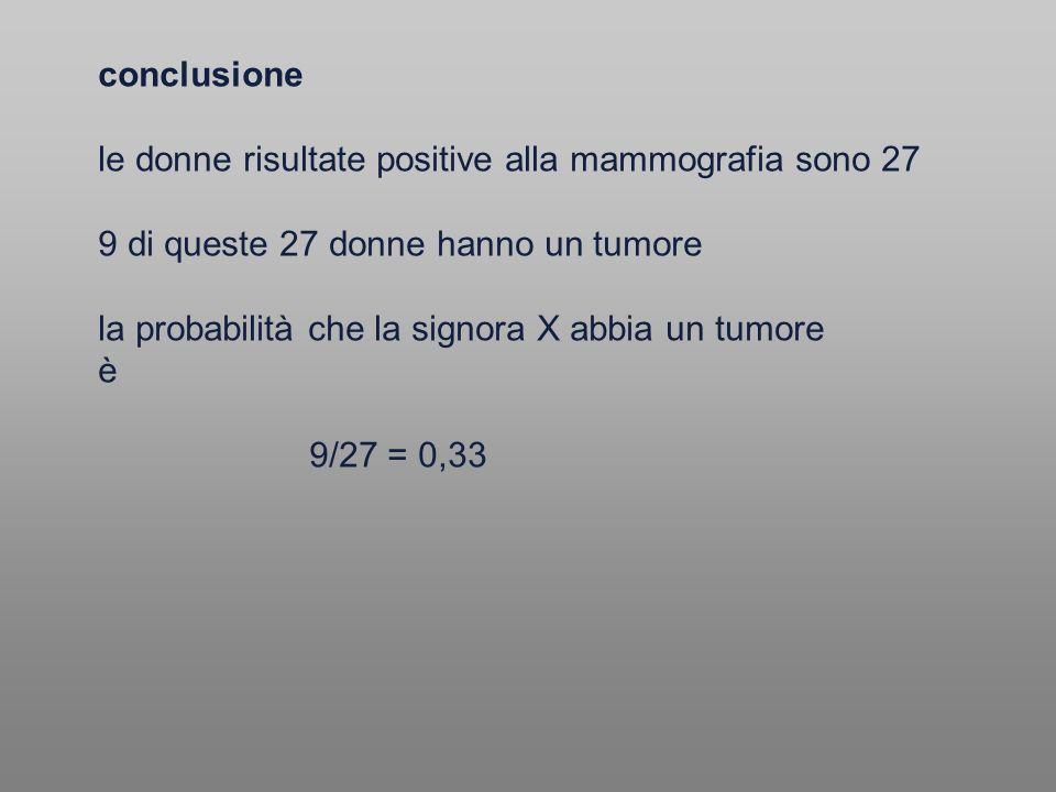 conclusione le donne risultate positive alla mammografia sono 27 9 di queste 27 donne hanno un tumore la probabilità che la signora X abbia un tumore è 9/27 = 0,33