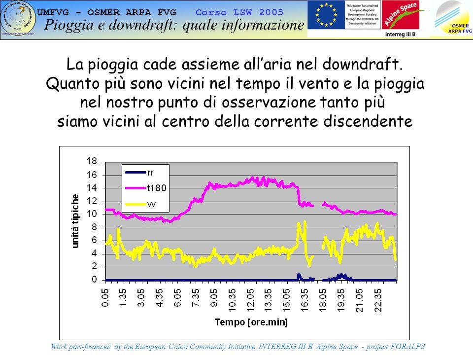 Pioggia e downdraft: quale informazione