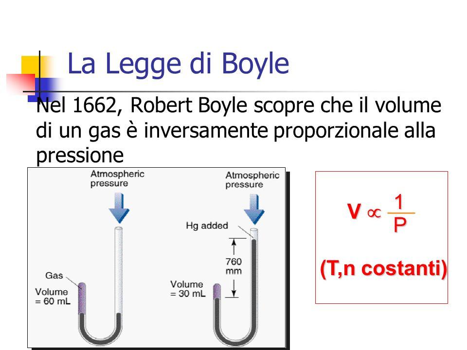 La Legge di Boyle Nel 1662, Robert Boyle scopre che il volume di un gas è inversamente proporzionale alla pressione.