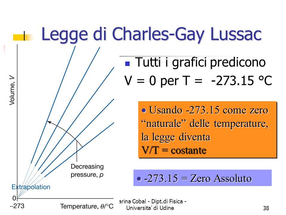 Legge di Charles-Gay Lussac