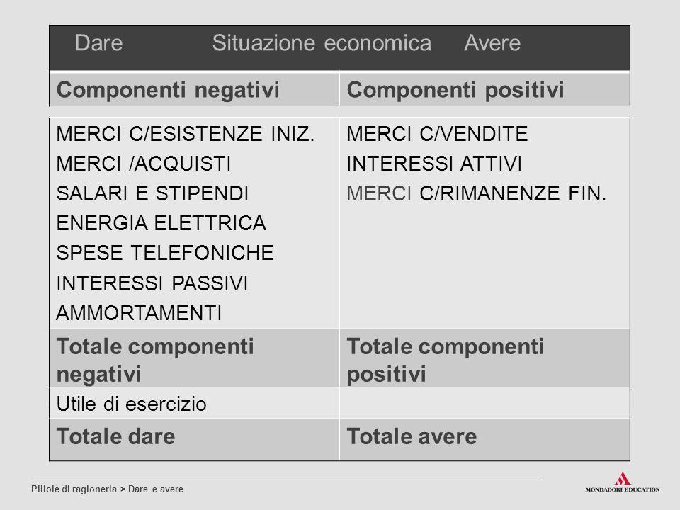 Dare Situazione economica Avere Componenti negativi