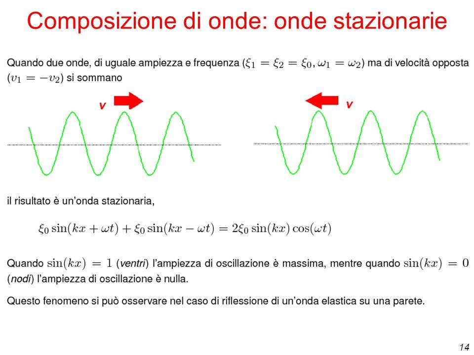 Composizione di onde: onde stazionarie