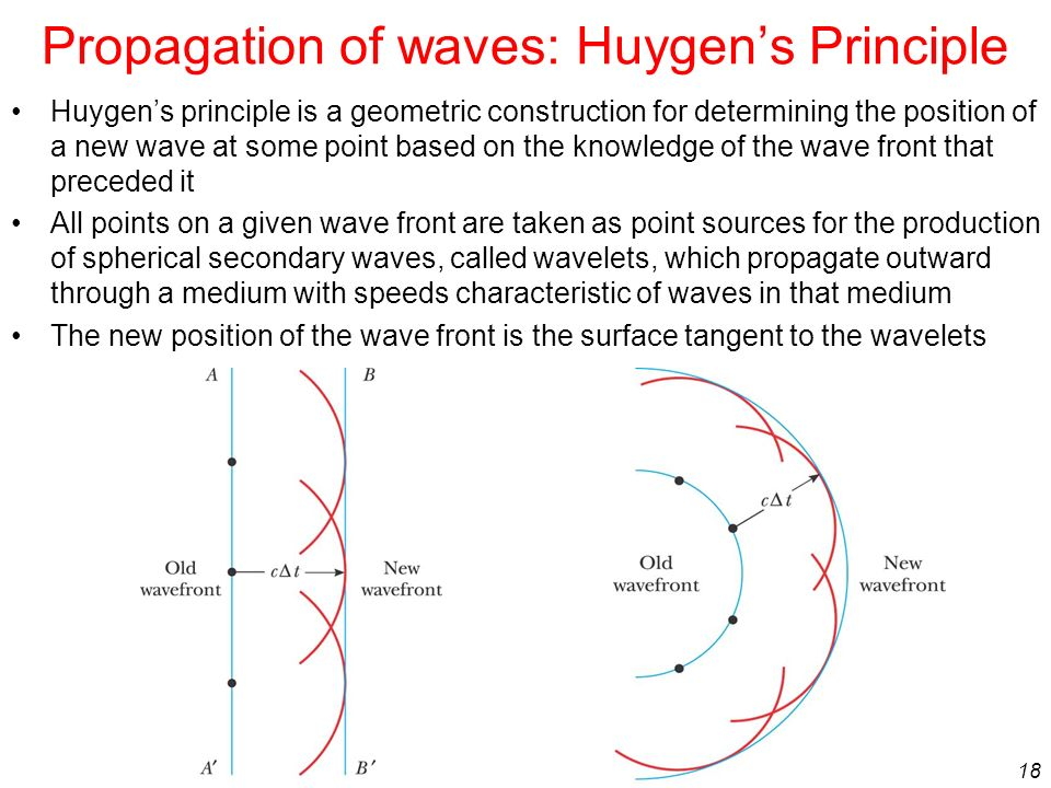 Propagation of waves: Huygen's Principle
